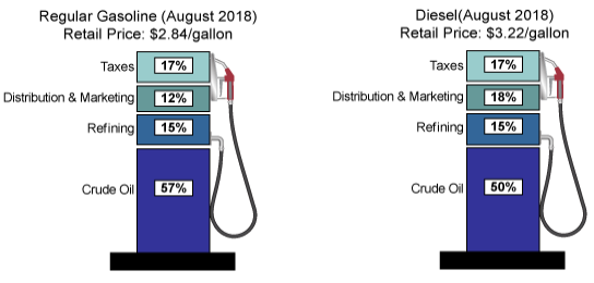 Percentage of fuel cost break down for crude oil, refining, distribution, and taxes for regular gasoline and diesel in August 201