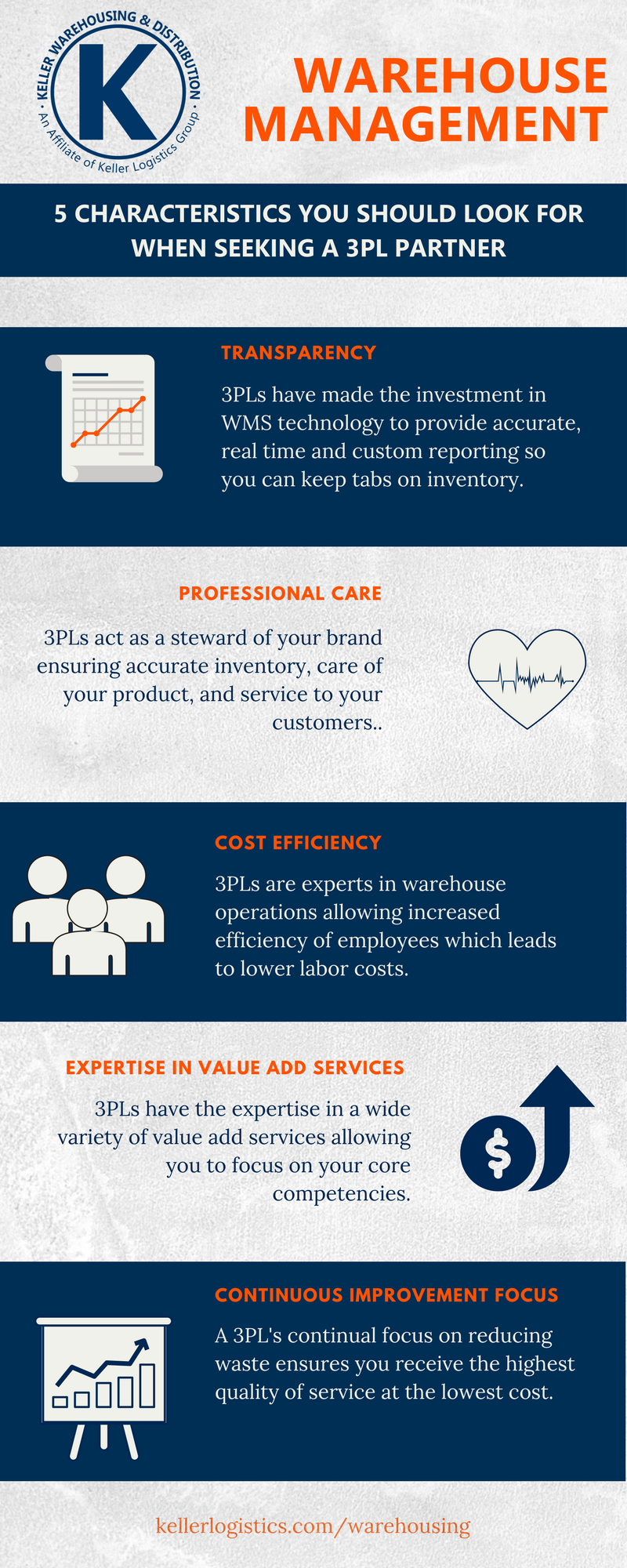 5 Characteristics in a 3PL Partner: Transparency, Professional Care, Cost Efficiency, Expertise in Value Add Services and a focus on Continuous Improvement