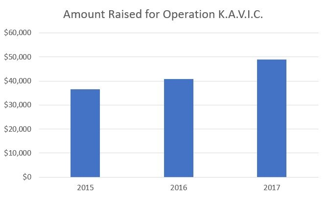 2015-2017 Amount Raised for Operation KAVIC Bar Chart
