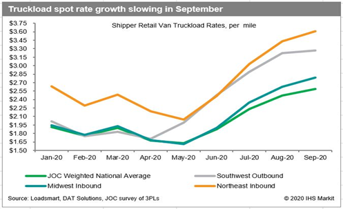 truckload-spot-rate-growth-slowing-in-September-chart